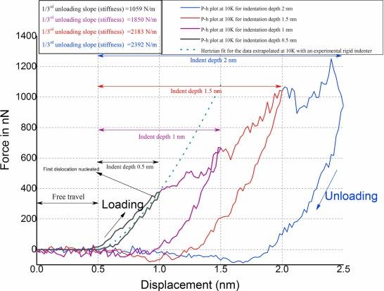 Designing nanoindentation simulation studies by appropriate indenter