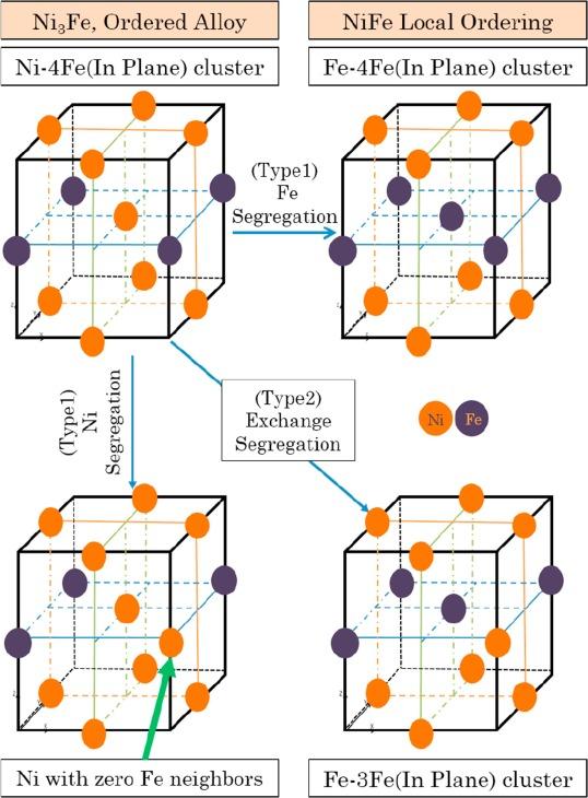NiFe local ordering in segregated Ni3Fe alloys: A simulation