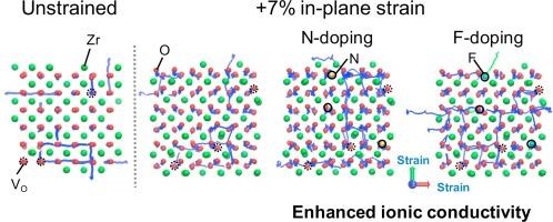 Density functional theory-based ab initio molecular dynamics