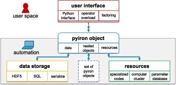 pyiron: An integrated development environment for computational