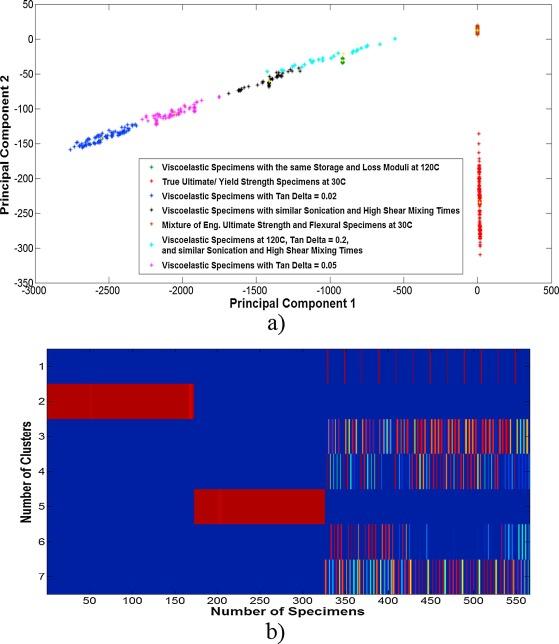 Application Of Materials Informatics To Vapor Grown Carbon