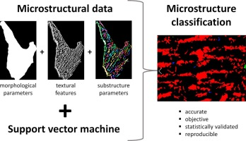 Objective microstructure classification by support vector machine