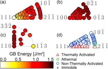 High-throughput simulations for insight into grain boundary