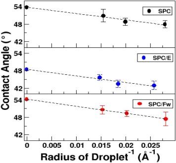 Development of non-bonded interaction parameters between