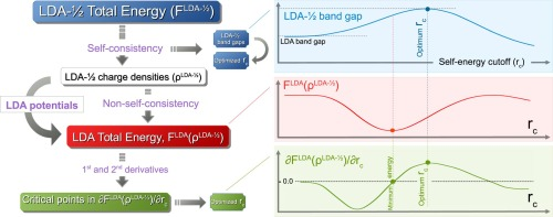 Electronic band gaps corrections using total energy with DFT
