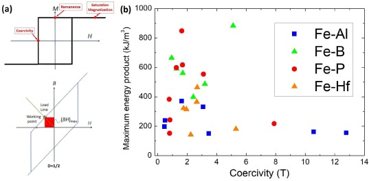Database of novel magnetic materials for high-performance