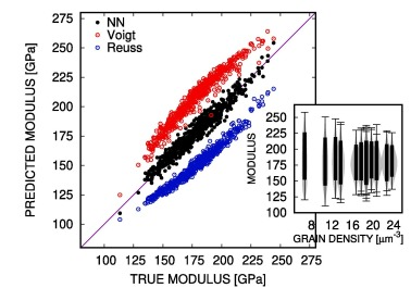 Predicting the mechanical response of oligocrystals with