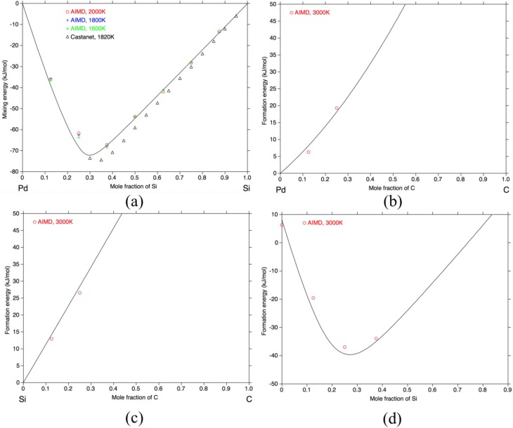Ab initio study and thermodynamic modeling of the Pd-Si-C