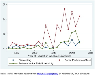 Behavioral labor economics: Advances and future directions