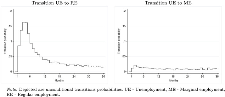 Earnings exemptions for unemployed workers: The relationship