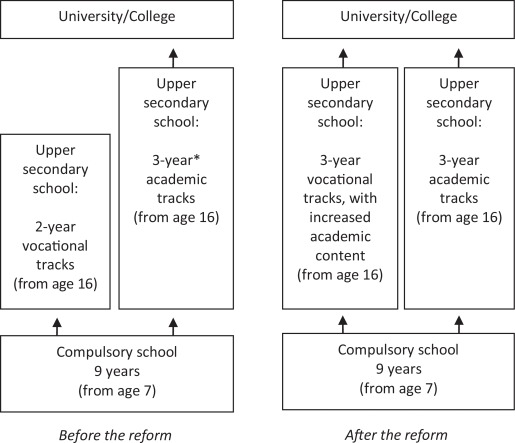 Education and criminal behavior: Insights from an expansion of upper