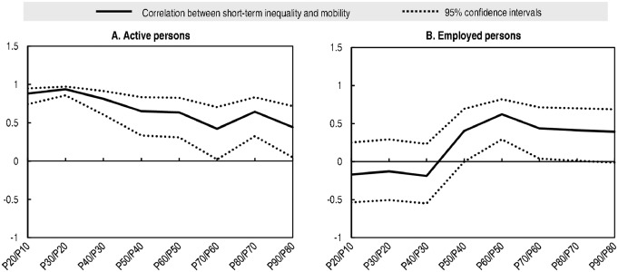 More unequal, but more mobile? Earnings inequality and