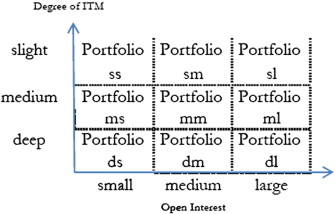 stock options with high open interest
