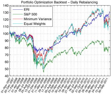Portfolio optimization for heavy-tailed assets: Extreme Risk