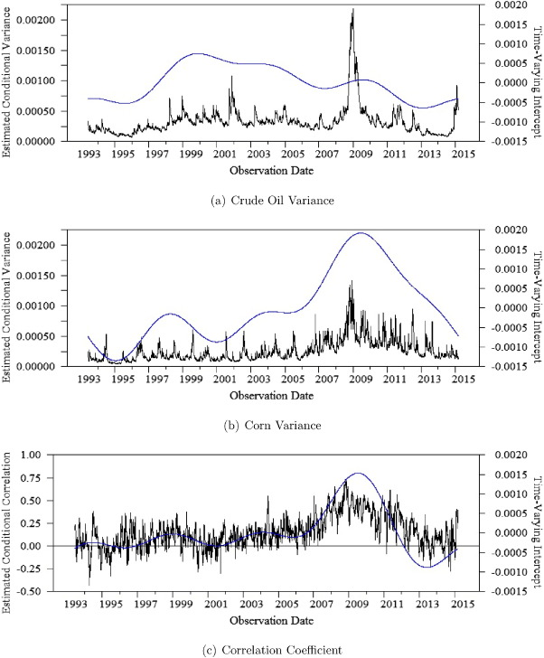 Smooth volatility shifts and spillovers in U S  crude oil