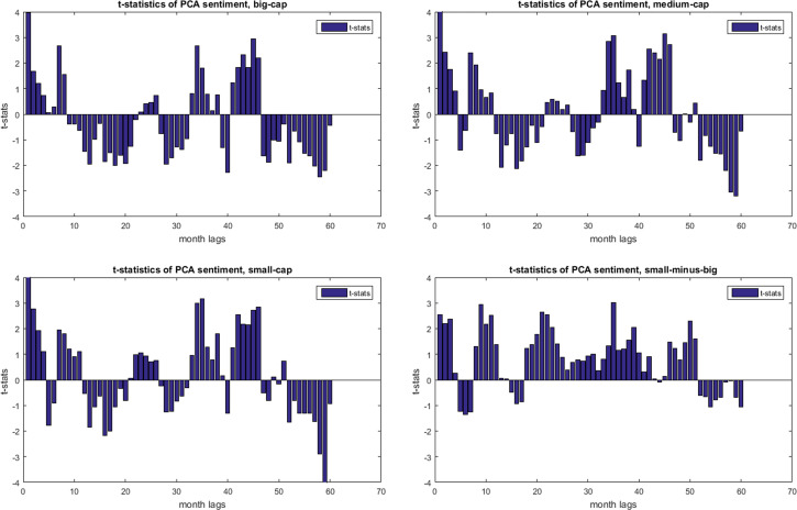 Can Investor Sentiment Be A Momentum Time Series Predictor
