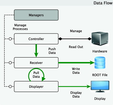 The hess central data acquisition system sciencedirect data flow within the hess daq each piece of hardware is read out and managed by at least one daq controller process the data which is obtained from ccuart Images