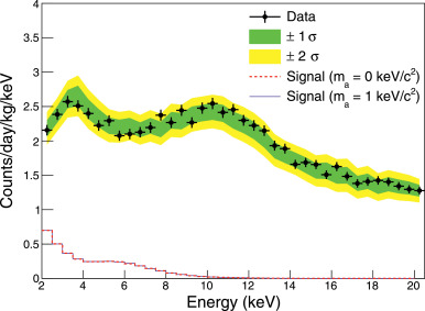 A search for solar axion induced signals with COSINE-100