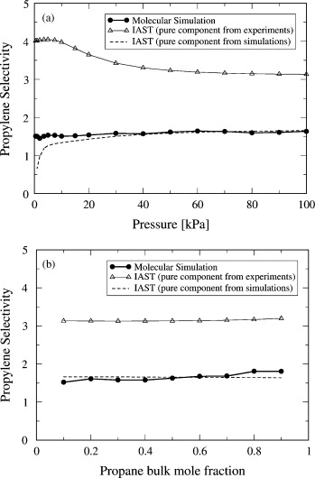 Molecular simulation of propanepropylene separation on the metal comparison between molecular simulation full symbols and thick lines and iast open symbols and thin lines predictions using single component urtaz