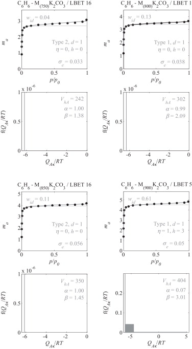 Application Of The Lbet Class Adsorption Models To The Analysis Of