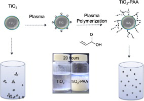Improving stability of TiO2 particles in water by RF-plasma
