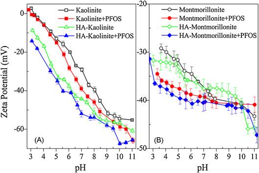 mechanistic study of pfos adsorption on kaolinite and