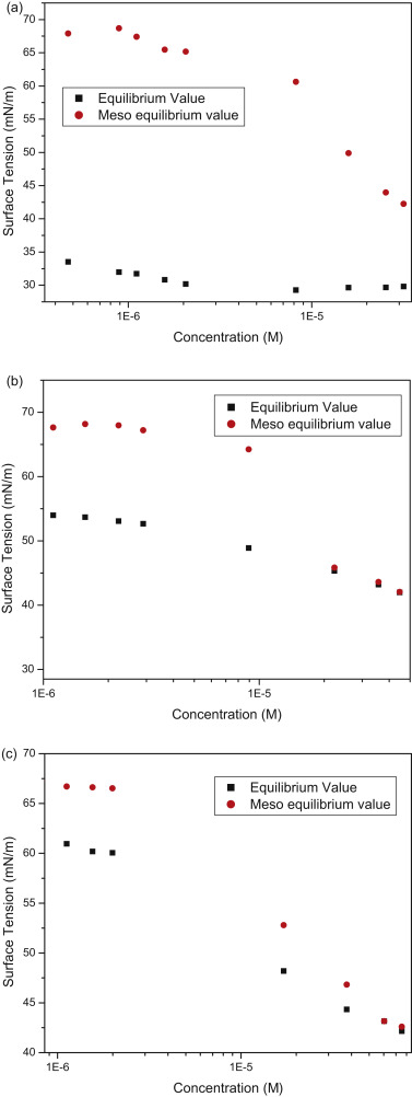 Static And Dynamic Surface Tension Behaviour Of A Triblock Copolymer