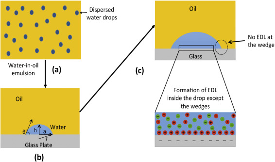 Electric double layer effects in water separation from water