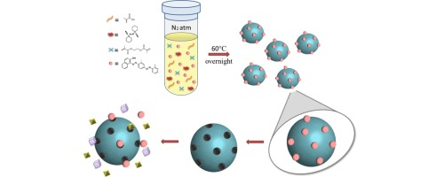 molecularly imprinted polymer particles formation characterization