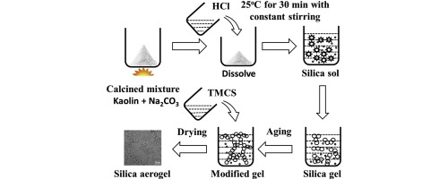 Preparation of hydrophobic silica aerogel with kaolin dried at