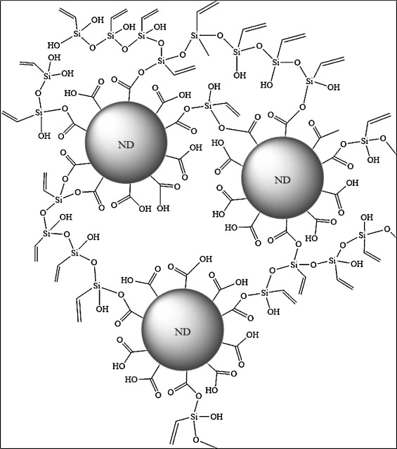 Silane Functionalization Of Nanodiamond For Polymer Nanocomposites