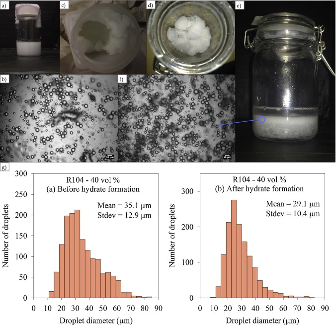 Emulsion stability of surfactant and solid stabilized water