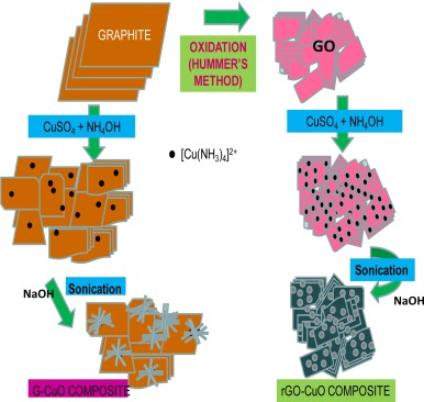 Ultrasound assisted formation of reduced graphene oxide