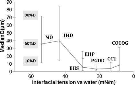 Influence Of The Emollient Structure On The Properties Of Cosmetic