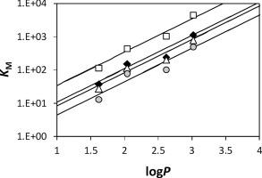 define critical micelle concentration