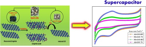 Environmental benign synthesis of reduced graphene oxide (rGO) from