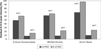Thermal stability of hydrophilic PEO-silane modified ceramic