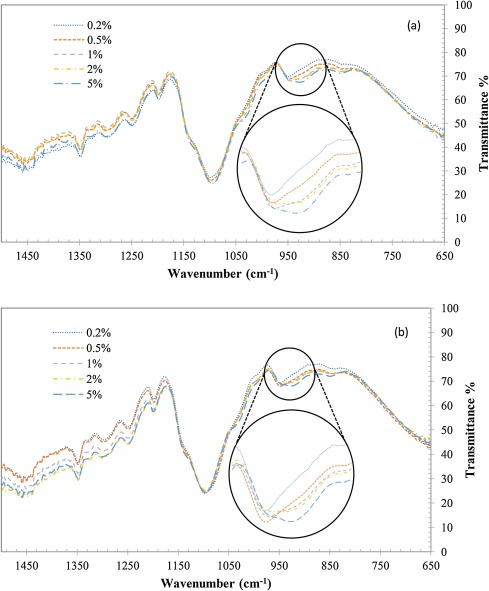Thermal Stability Of Hydrophilic Peo Silane Modified Ceramic