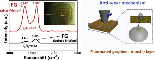 Tribological behaviors of polyimide composite films enhanced