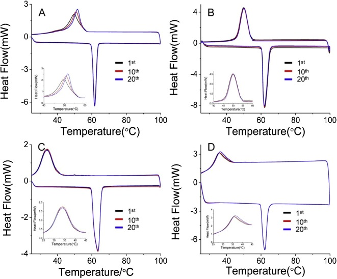 Facile preparation and thermal properties of Field's alloy