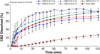 To enhance dissolution rate of poorly water-soluble drugs