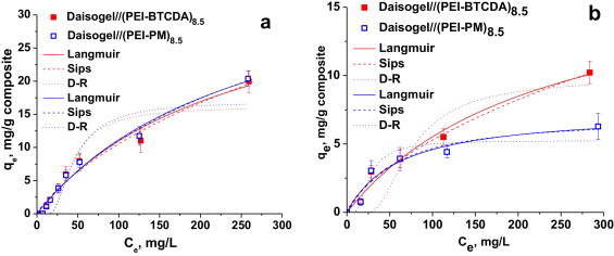 Sorption and release of drugs in/from cross-linked poly