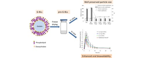Readily restoring freeze-dried probilosomes as potential