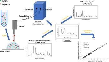 Quantitative Detection Of Acyclovir By Surface Enhanced Raman
