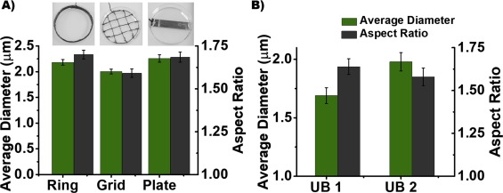 Magnetically-propelled hydrogel particle motors produced by