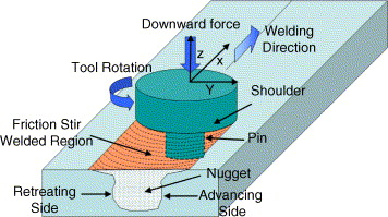 Friction Stir Welding >> Friction Stir Welding And Processing Sciencedirect