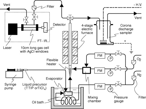 Principles and applications of cvd powder technology sciencedirect experimental apparatus used for the generation of tio2 nanoparticles by thermal cvd adapted from ref 226 fandeluxe Images
