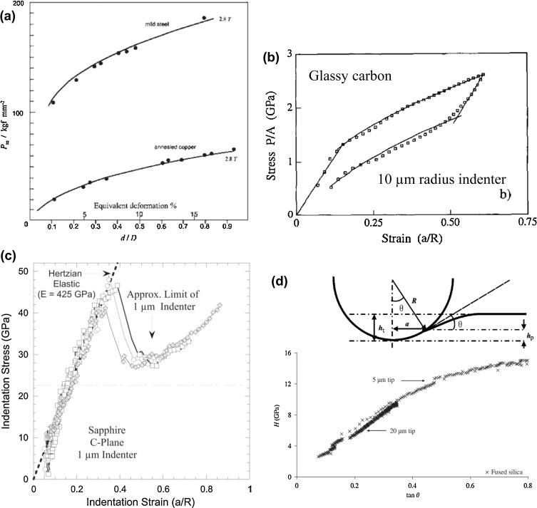 Spherical Nanoindentation Stressstrain Curves Sciencedirect