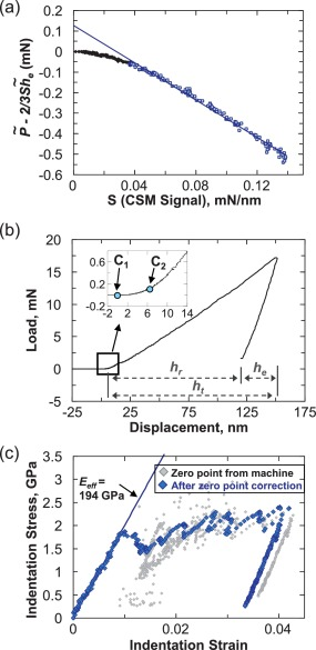 Spherical nanoindentation stress–strain curves - ScienceDirect