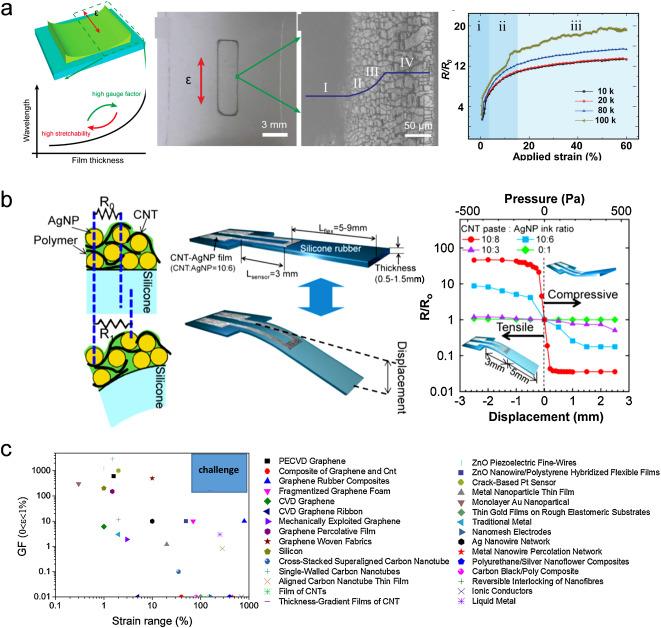 Recent Advances In Wearable Tactile Sensors Materials Sensing Rhsciencedirect: 2005 Honda Cr V M Air Flow Sensor Schematic At Gmaili.net